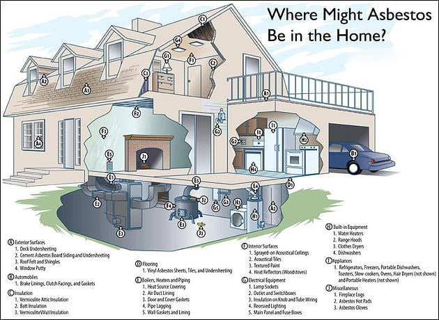 Asbestos can be found in…